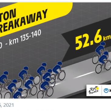 Digital Twin Tour de France Live